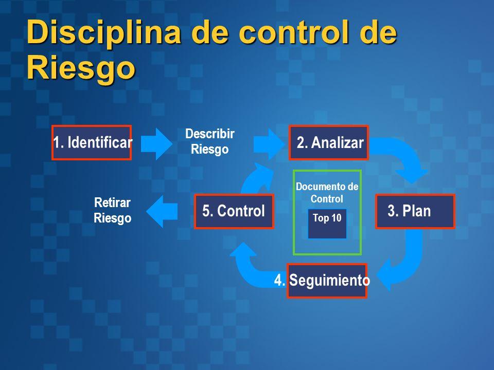 Disciplina de control de Riesgo