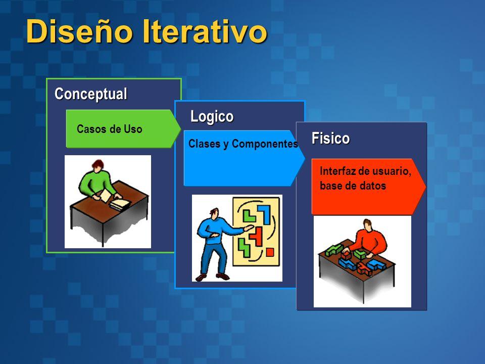 Diseño Iterativo Conceptual Logico Fisico Casos de Uso