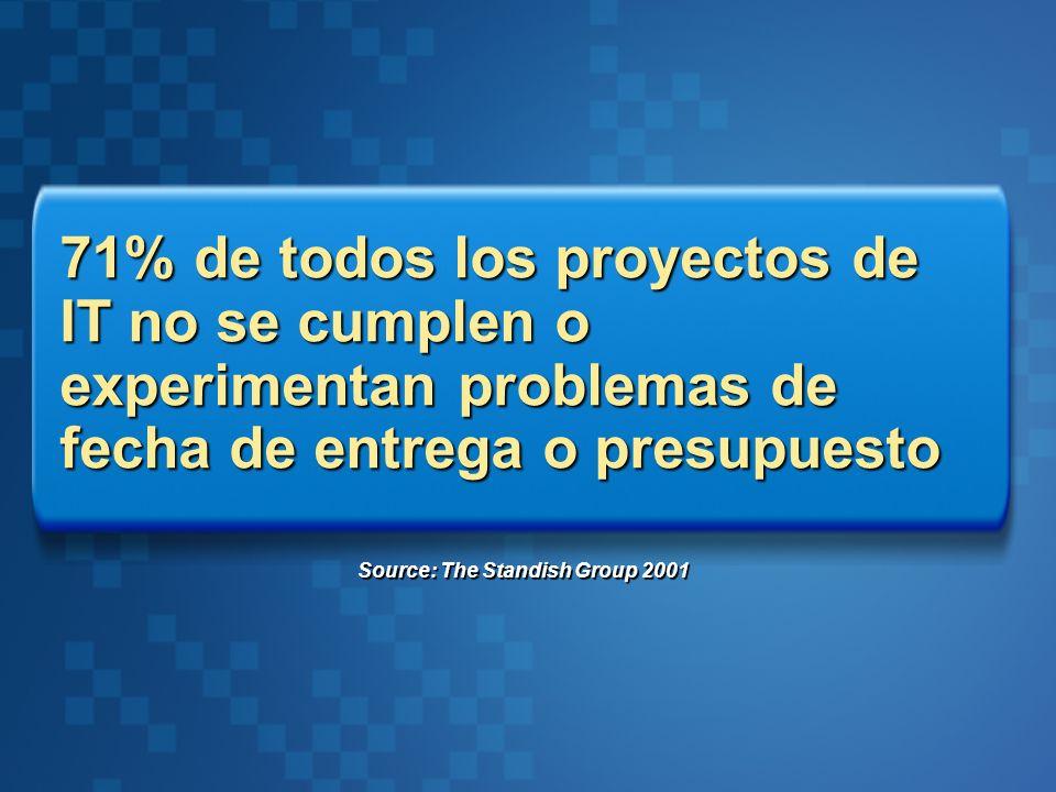 71% de todos los proyectos de IT no se cumplen o experimentan problemas de fecha de entrega o presupuesto