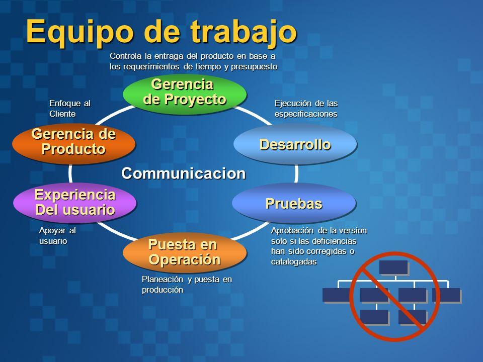 Equipo de trabajo Communicacion Gerencia de Proyecto Gerencia de