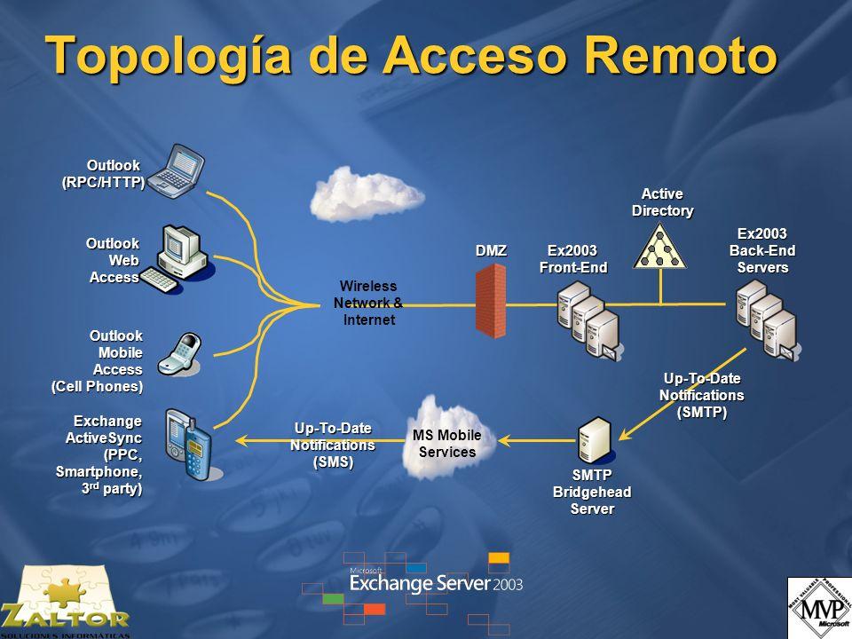 Topología de Acceso Remoto