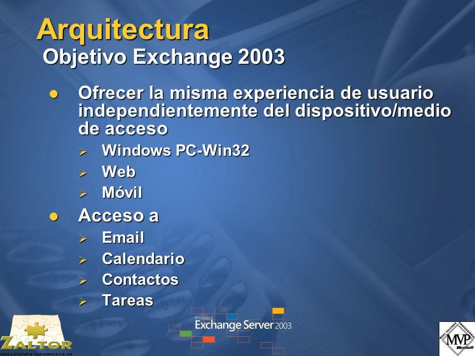 Arquitectura Objetivo Exchange 2003