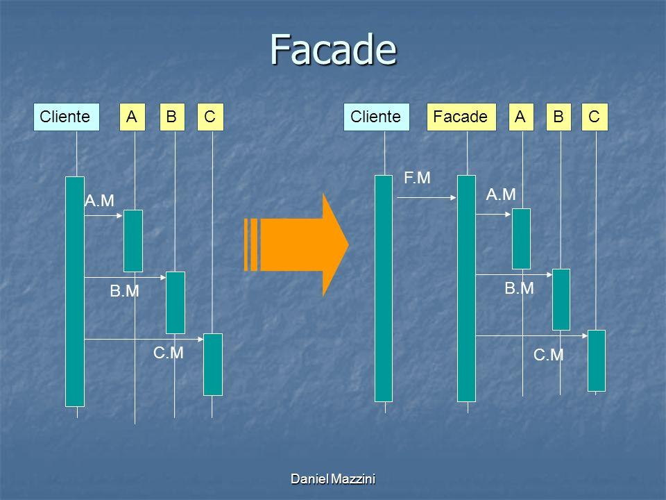 Facade Cliente A B C A.M B.M C.M Facade A B C Cliente F.M A.M B.M C.M