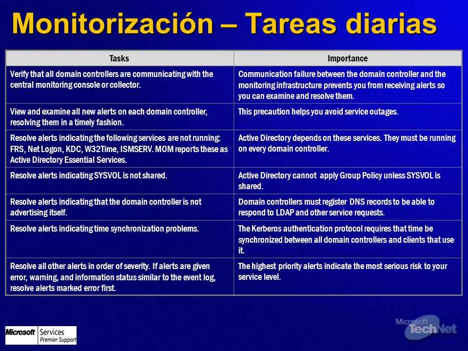 Monitorización – Tareas diarias