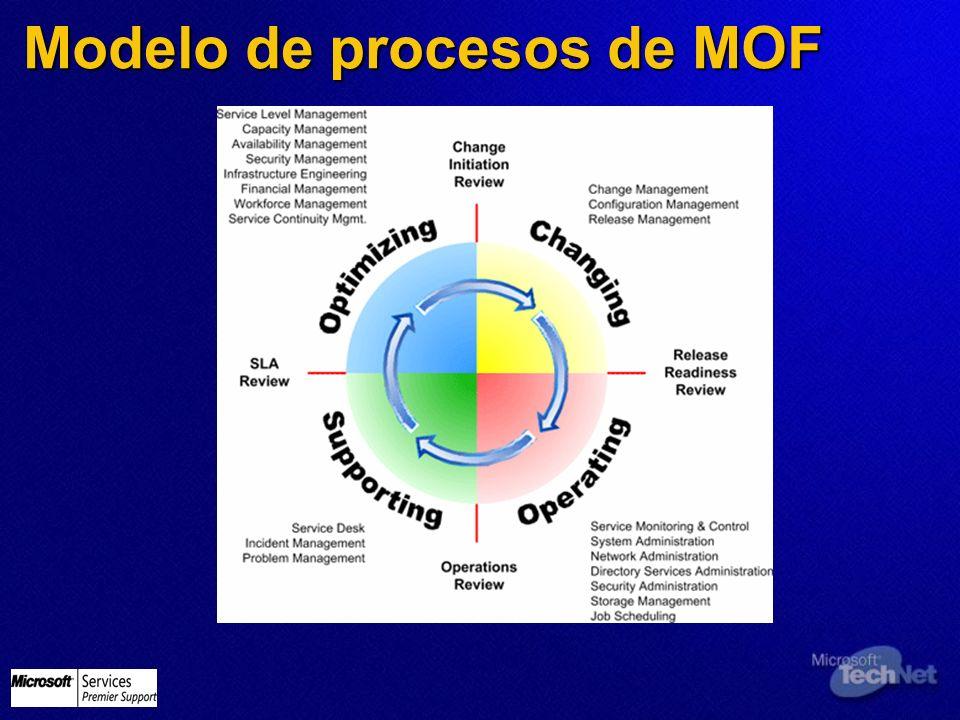 Modelo de procesos de MOF