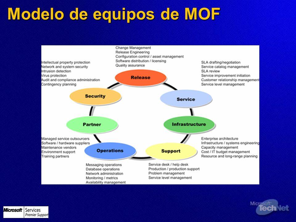 Modelo de equipos de MOF