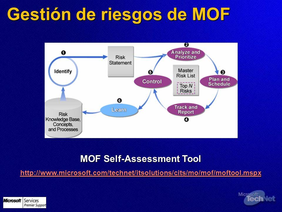 Gestión de riesgos de MOF