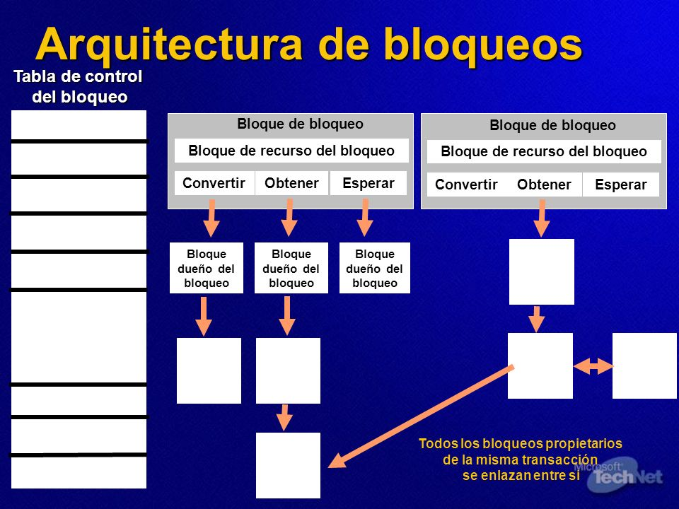 Arquitectura de bloqueos