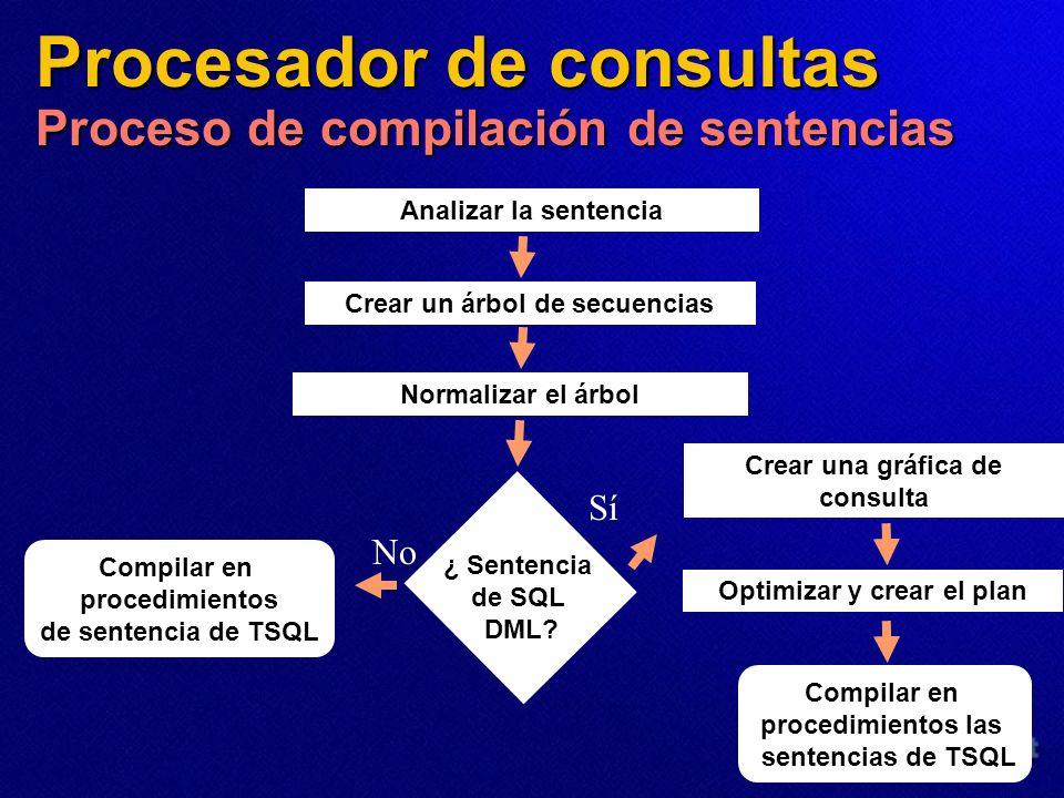 Procesador de consultas Proceso de compilación de sentencias