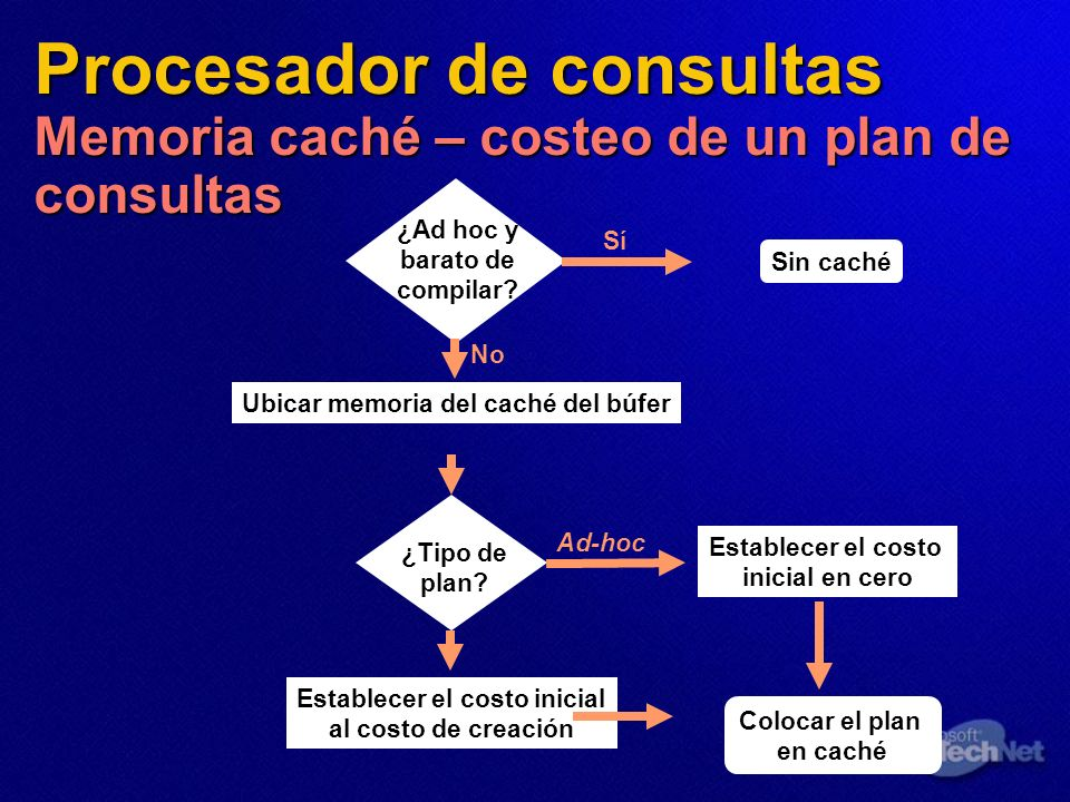 Procesador de consultas Memoria caché – costeo de un plan de consultas