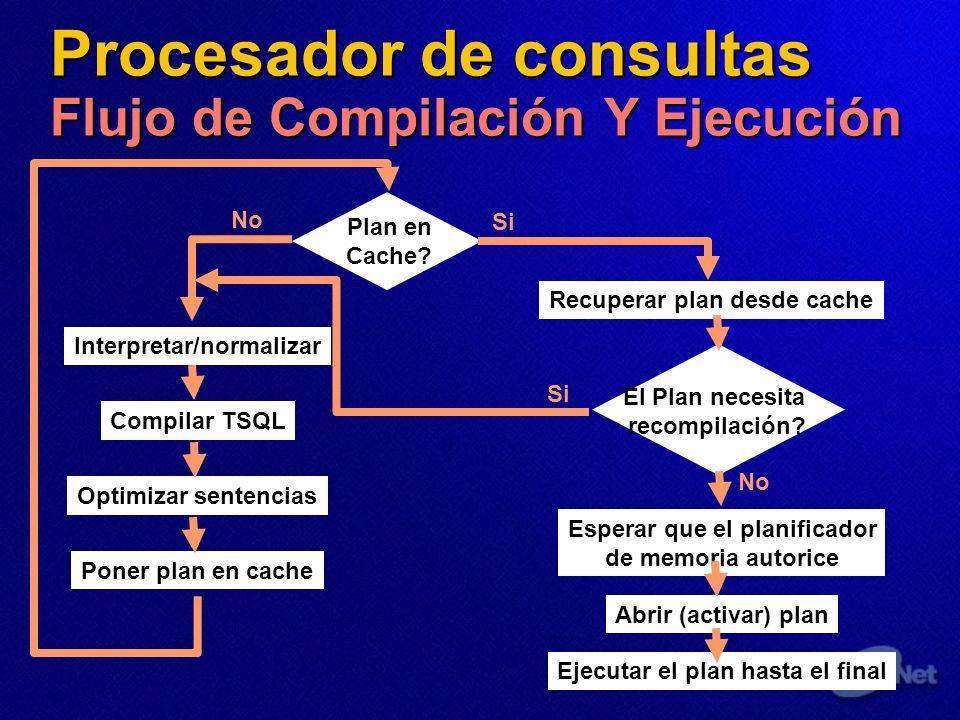 Procesador de consultas Flujo de Compilación Y Ejecución