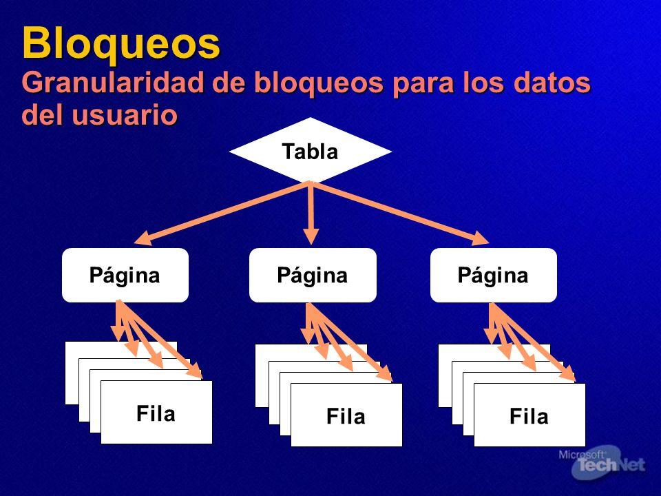 Bloqueos Granularidad de bloqueos para los datos del usuario
