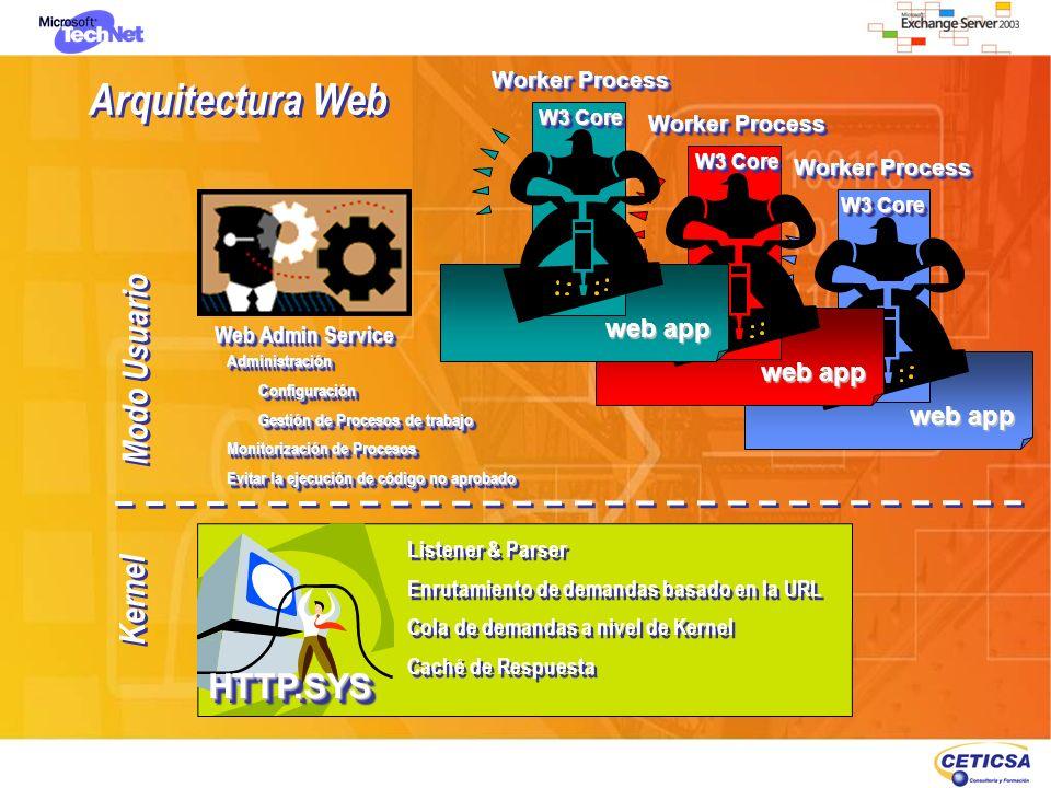 Arquitectura Web Modo Usuario Kernel HTTP.SYS web app web app web app