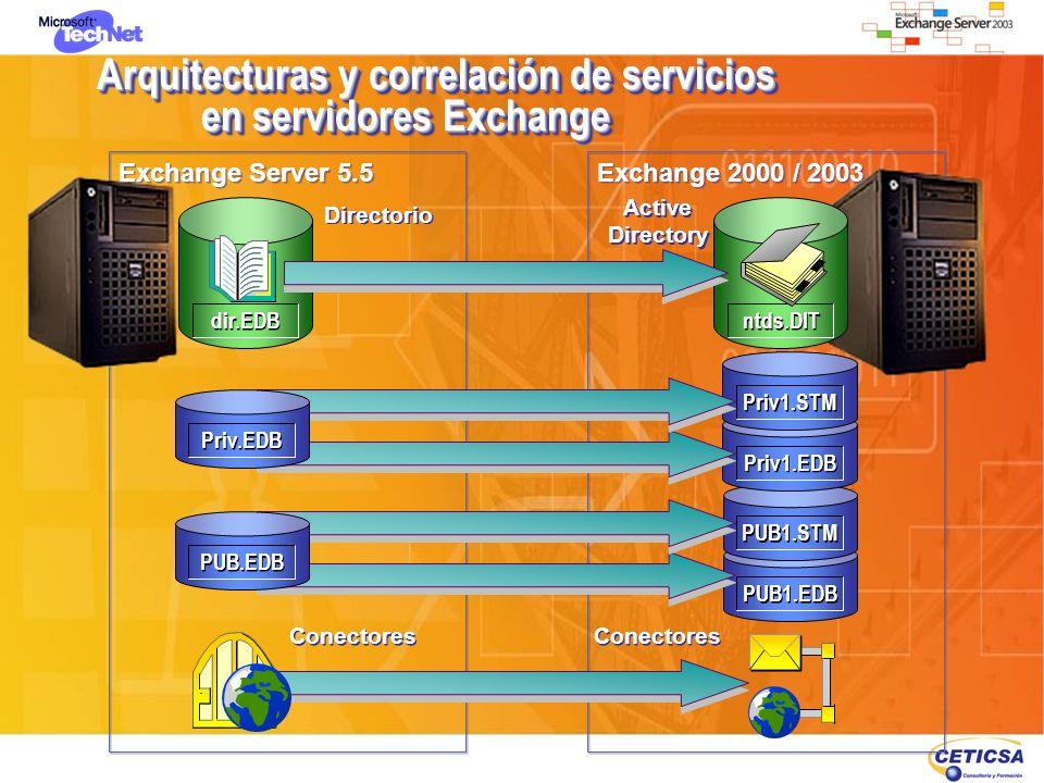 Arquitecturas y correlación de servicios en servidores Exchange