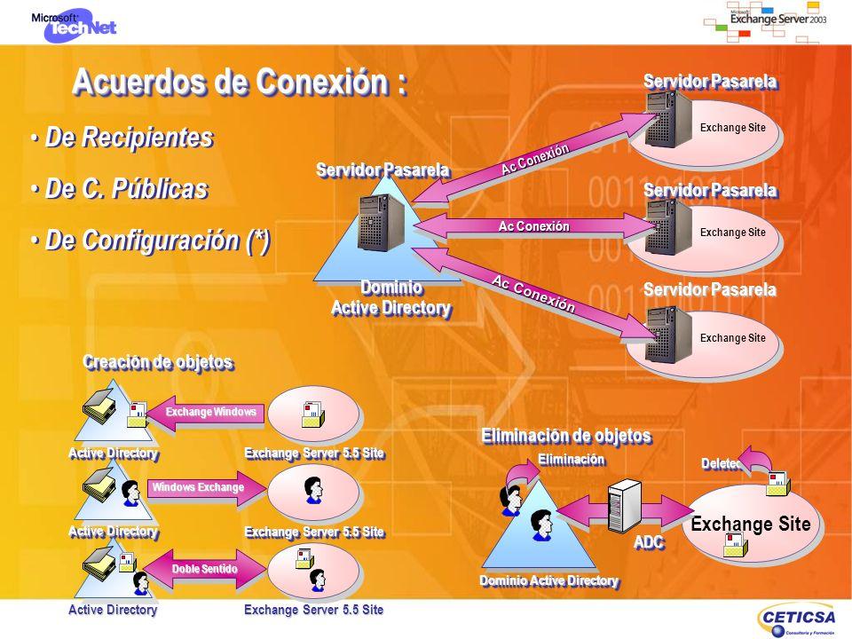 Dominio Active Directory Eliminación de objetos
