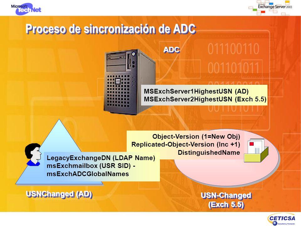 Proceso de sincronización de ADC