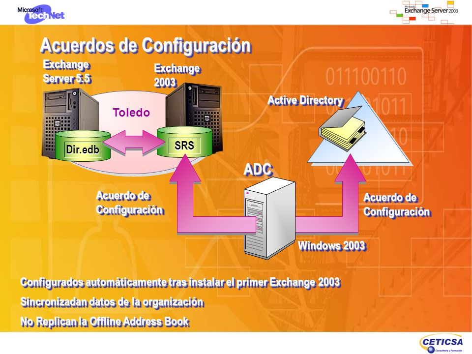 Acuerdos de Configuración