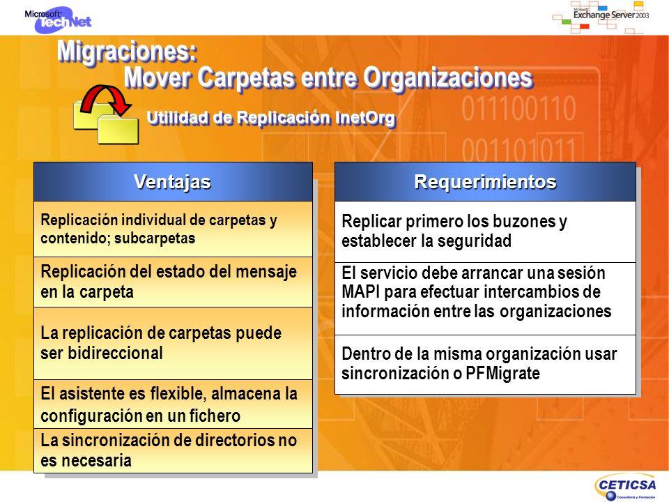 Migraciones: Mover Carpetas entre Organizaciones