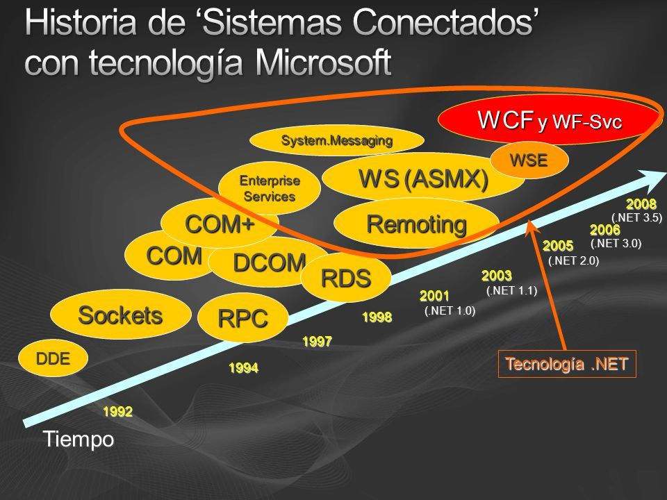Historia de 'Sistemas Conectados' con tecnología Microsoft