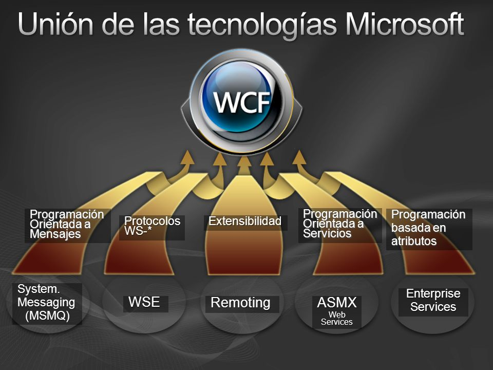 Unión de las tecnologías Microsoft