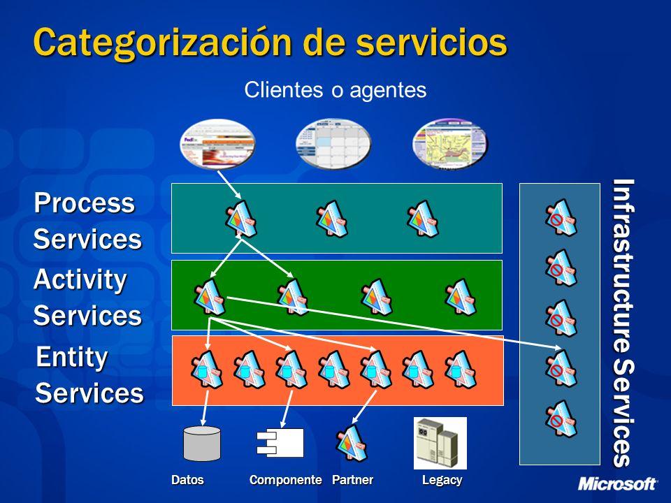 Categorización de servicios