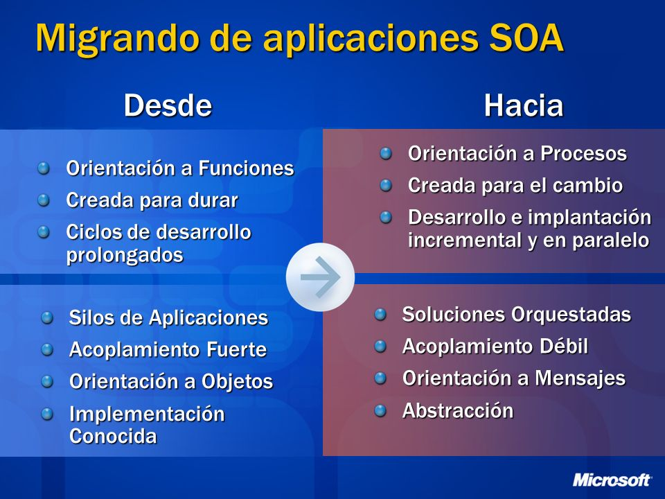 Migrando de aplicaciones SOA