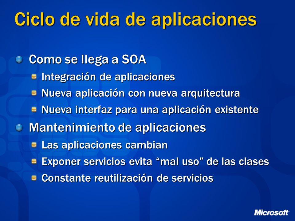 Ciclo de vida de aplicaciones