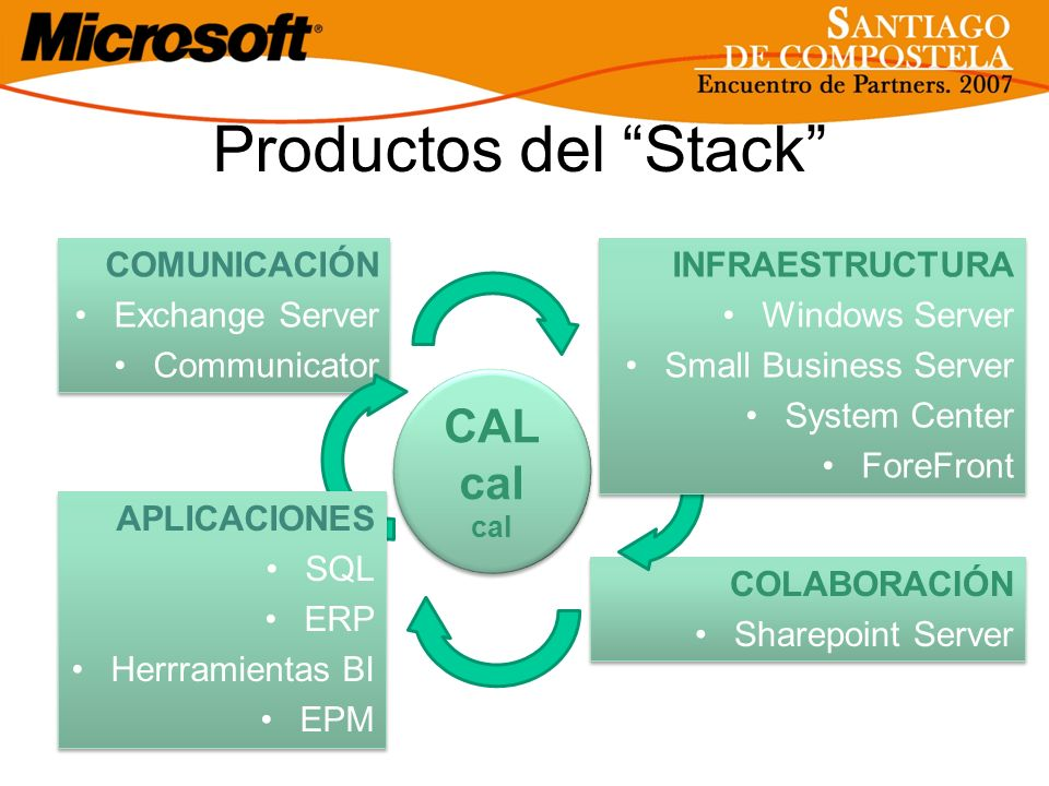 Productos del Stack CAL cal COMUNICACIÓN Exchange Server