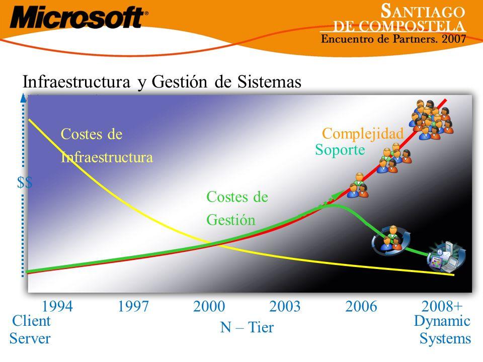 Infraestructura y Gestión de Sistemas