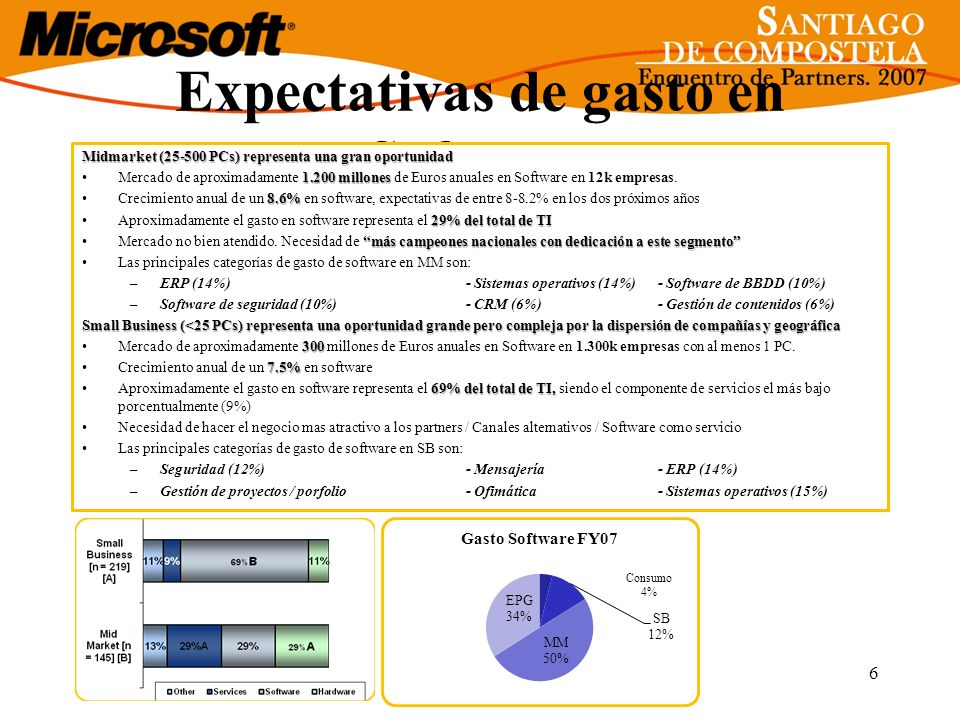 Expectativas de gasto en Software