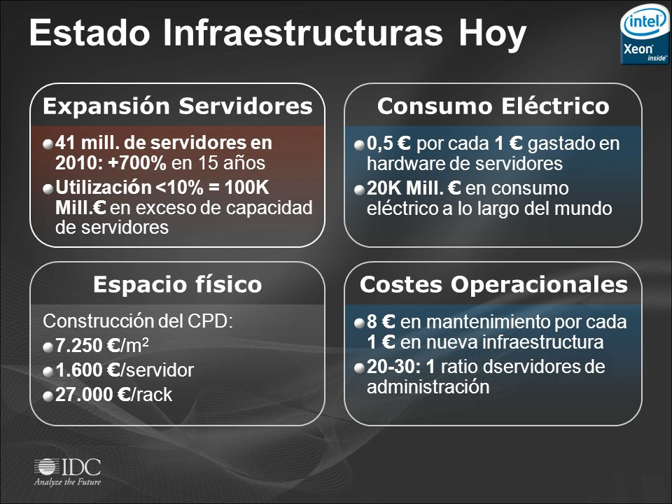Estado Infraestructuras Hoy