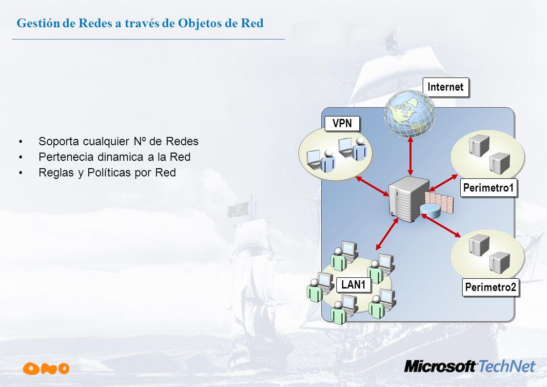 Gestión de Redes a través de Objetos de Red