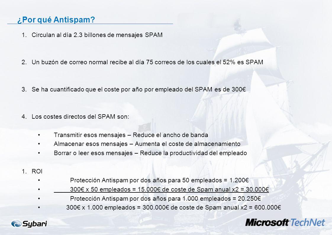 ¿Por qué Antispam Circulan al día 2.3 billones de mensajes SPAM