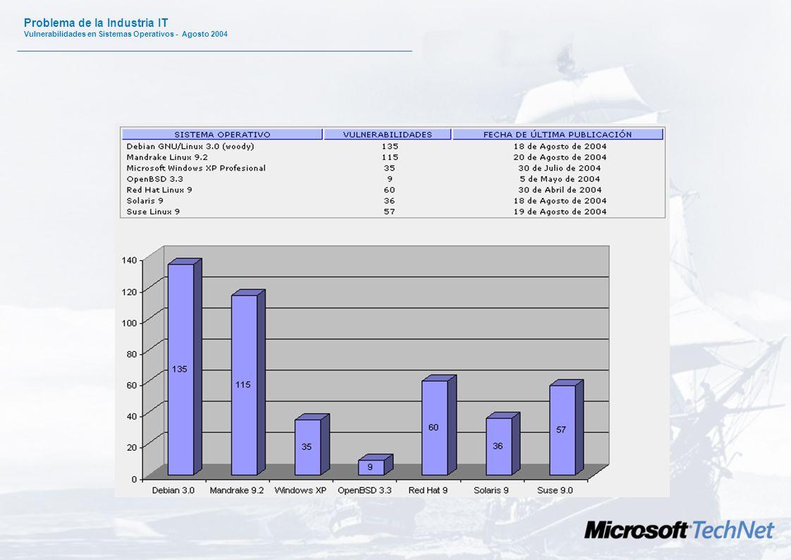 Problema de la Industria IT Vulnerabilidades en Sistemas Operativos - Agosto 2004