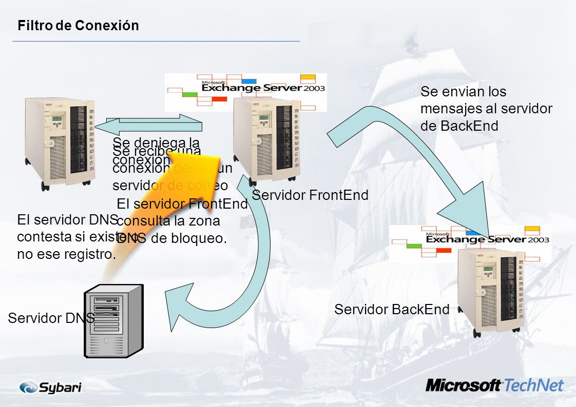Se envian los mensajes al servidor de BackEnd