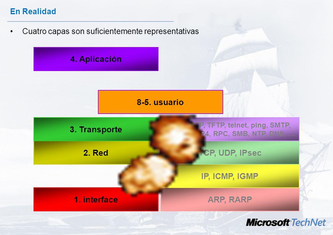4. Aplicación 8-5. usuario 2. Red 3. Transporte TCP, UDP, IPsec