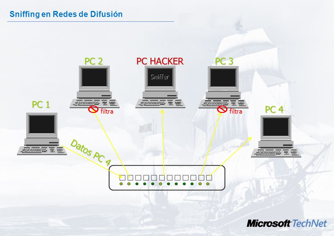 PC 2 PC HACKER PC 3 PC 1 PC 4 Datos PC 4 Sniffing en Redes de Difusión
