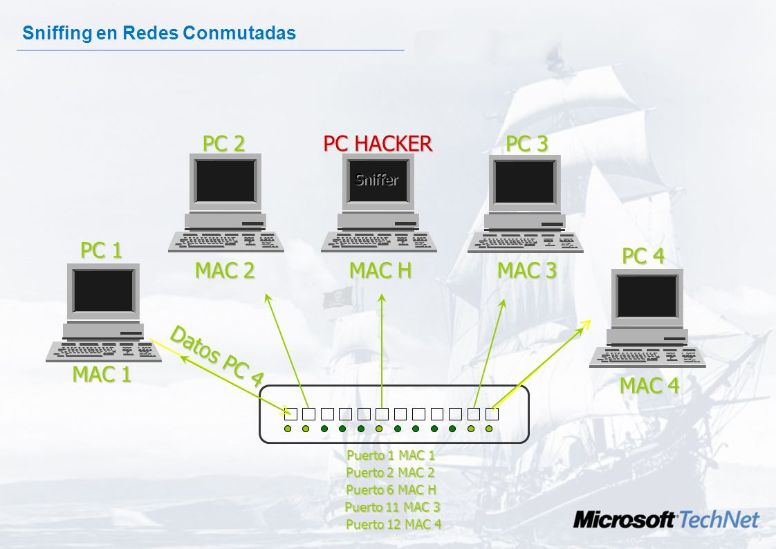 PC 2 PC HACKER PC 3 PC 1 PC 4 MAC 2 MAC H MAC 3 Datos PC 4 MAC 1 MAC 4