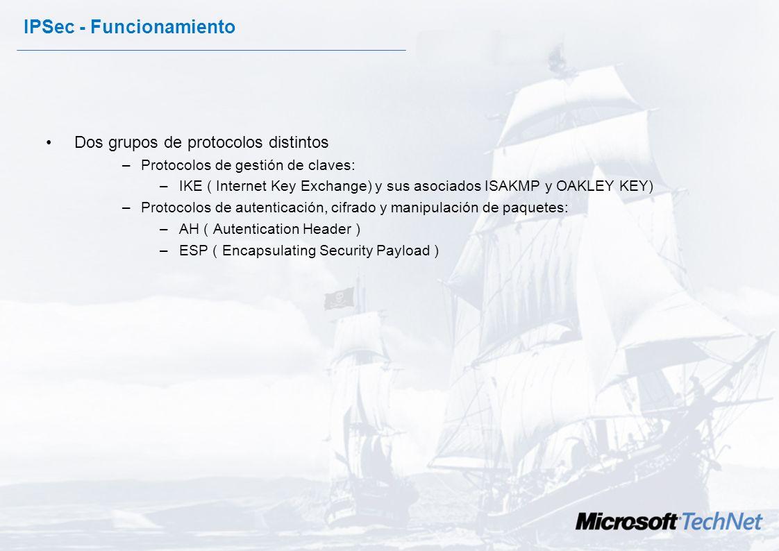 IPSec - Funcionamiento