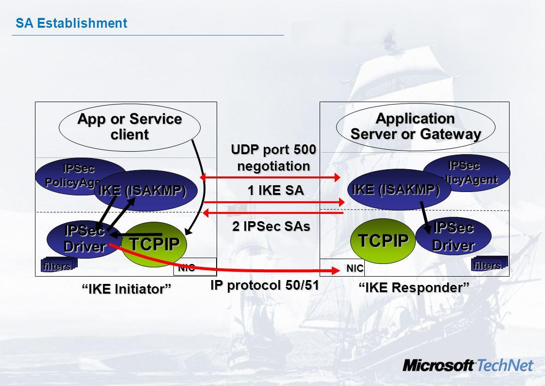 TCPIP TCPIP App or Service Application client Server or Gateway IPSec