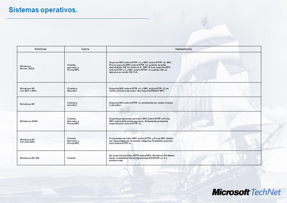 Sistemas operativos. Plataforma Soporte Implementación Windows