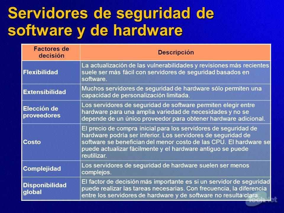 Servidores de seguridad de software y de hardware