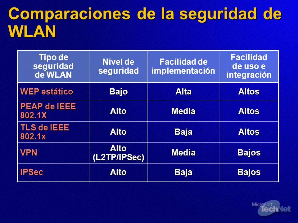 Comparaciones de la seguridad de WLAN