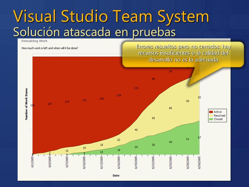 Visual Studio Team System Solución atascada en pruebas