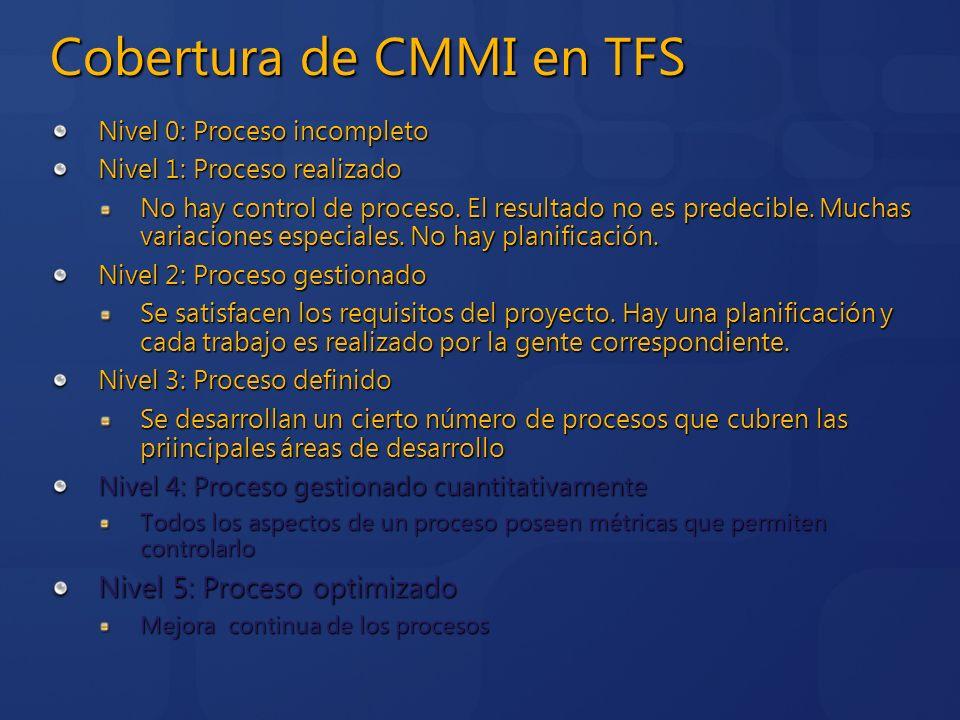 Cobertura de CMMI en TFS