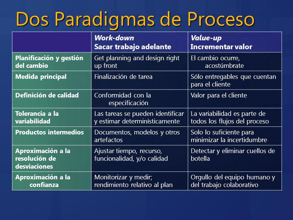 Dos Paradigmas de Proceso