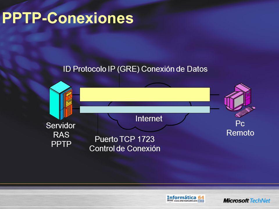 ID Protocolo IP (GRE) Conexión de Datos