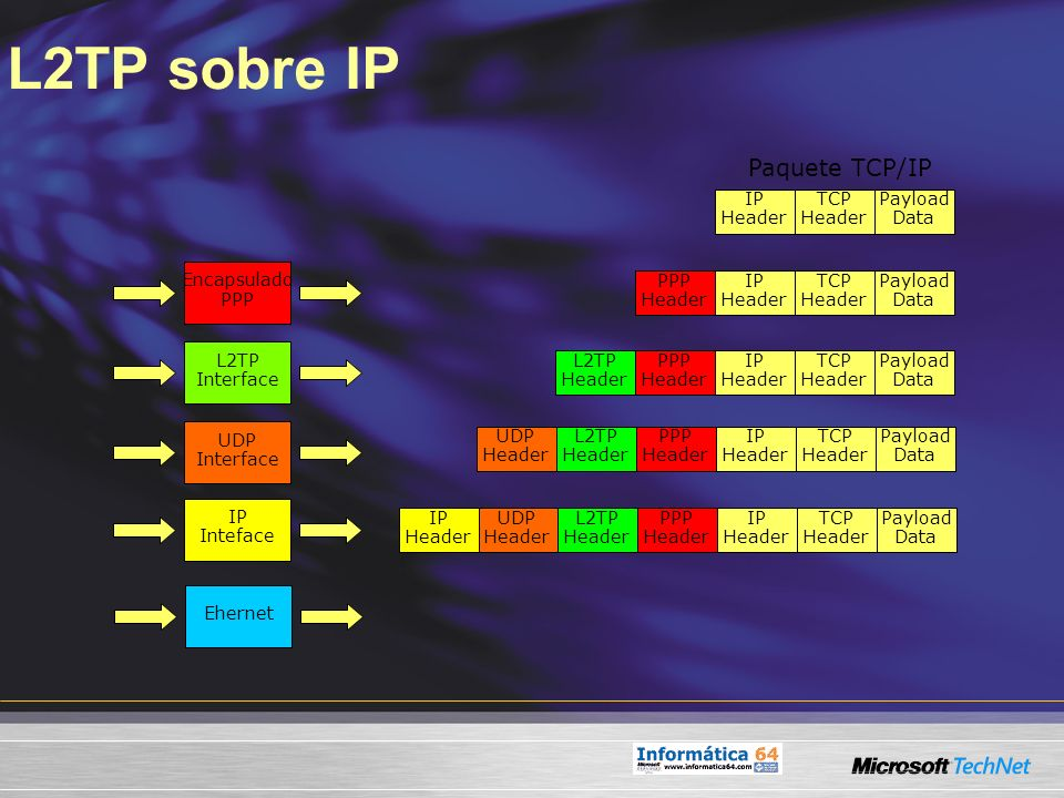 L2TP sobre IP Paquete TCP/IP IP Header TCP Header Payload Data