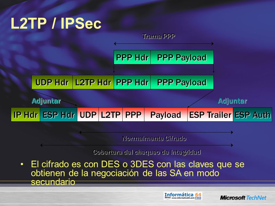 L2TP / IPSec PPP Hdr PPP Payload UDP Hdr L2TP Hdr PPP Hdr PPP Payload