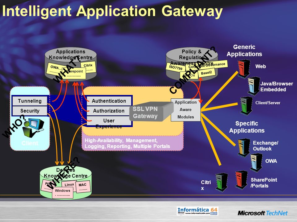 Intelligent Application Gateway